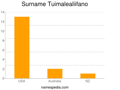 Surname Tuimalealiifano