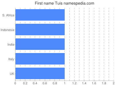 Given name Tuis