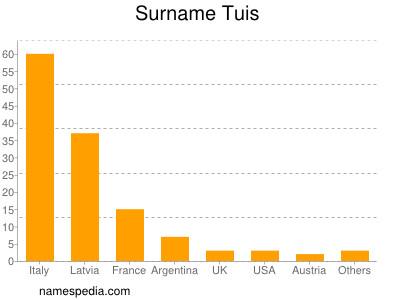 Surname Tuis