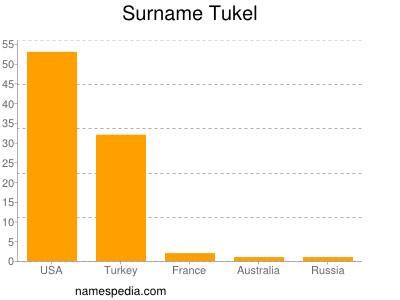 Surname Tukel