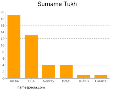 Surname Tukh