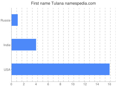 Given name Tulana