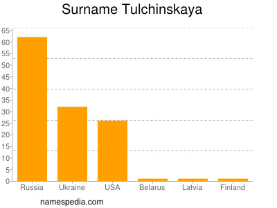 Surname Tulchinskaya
