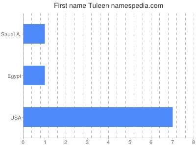 Given name Tuleen