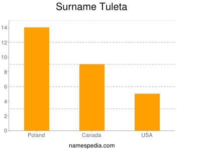 Surname Tuleta
