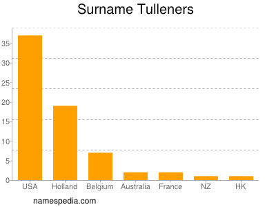 Surname Tulleners