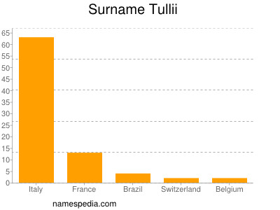 Surname Tullii
