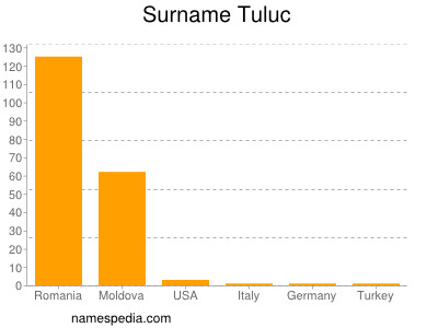 Surname Tuluc