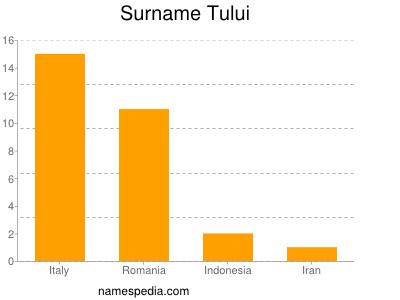 Surname Tului