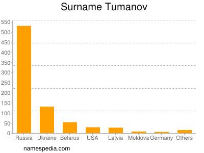 Surname Tumanov