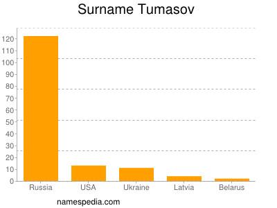 Surname Tumasov