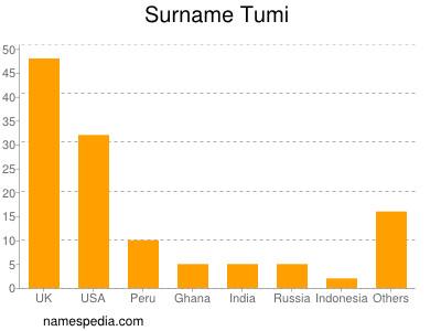 Surname Tumi