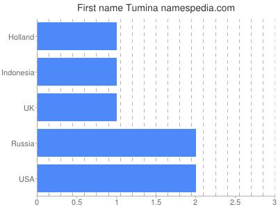 Given name Tumina