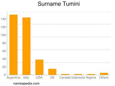 Surname Tumini
