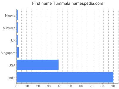 Given name Tummala