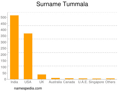 Surname Tummala