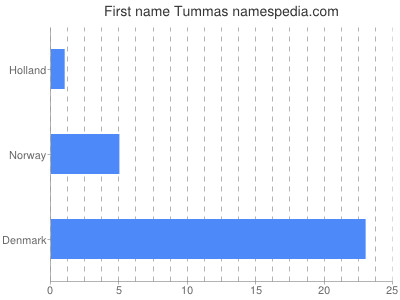 Given name Tummas