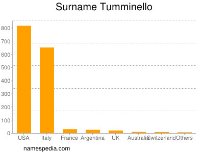 Surname Tumminello