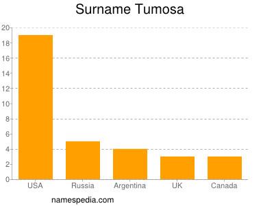 Surname Tumosa