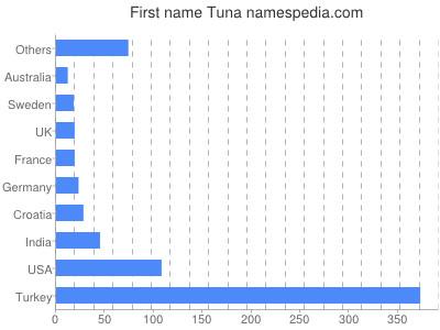 Given name Tuna
