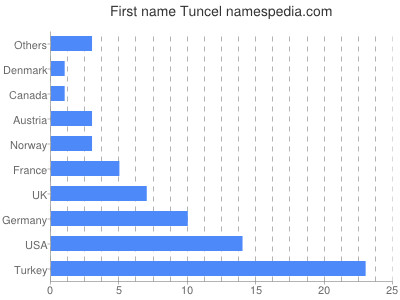Given name Tuncel