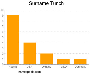 Surname Tunch