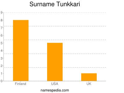 Surname Tunkkari