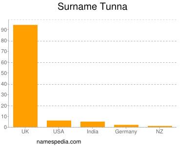 Surname Tunna