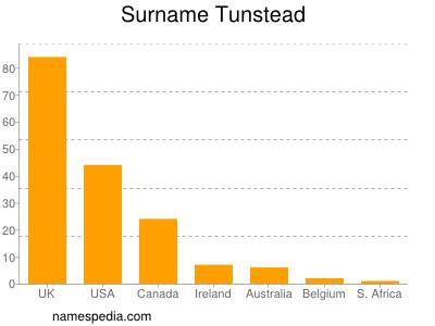 Surname Tunstead