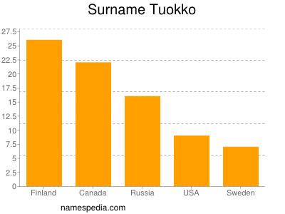 Surname Tuokko