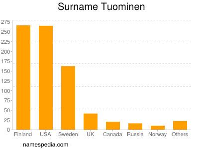 Surname Tuominen