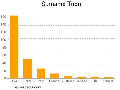 Surname Tuon