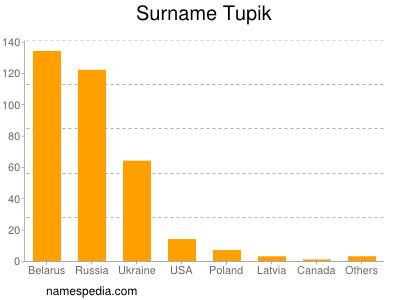 Surname Tupik