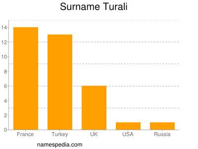 Surname Turali