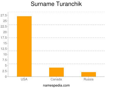 Surname Turanchik