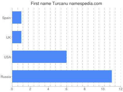 Given name Turcanu