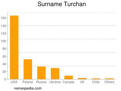 Surname Turchan