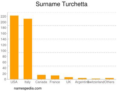 Surname Turchetta
