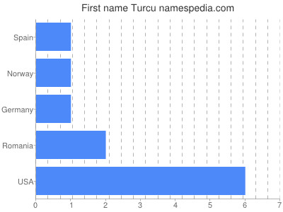 Given name Turcu