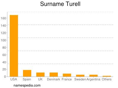 Surname Turell