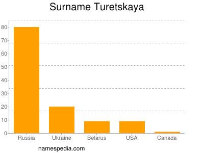 Surname Turetskaya