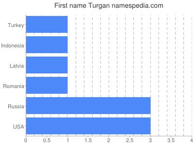 Given name Turgan