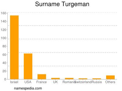 Surname Turgeman