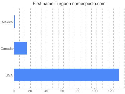 Given name Turgeon