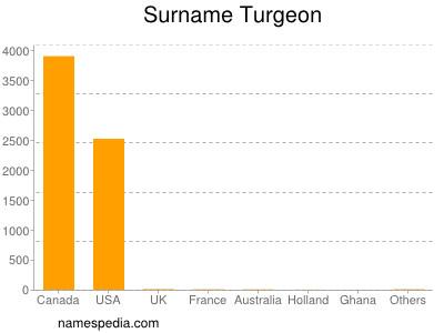 Surname Turgeon
