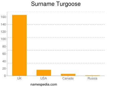 Surname Turgoose