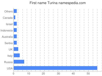 Given name Turina