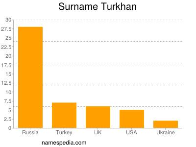 Surname Turkhan