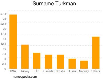 Surname Turkman