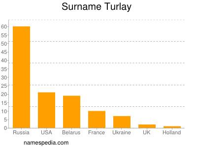 Surname Turlay